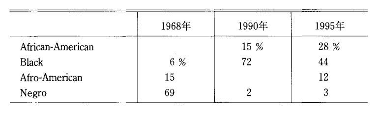 合衆国労働省の調査結果(1995)