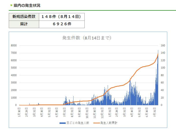 三重県内における1日当たりの感染者数(三重県HPより)